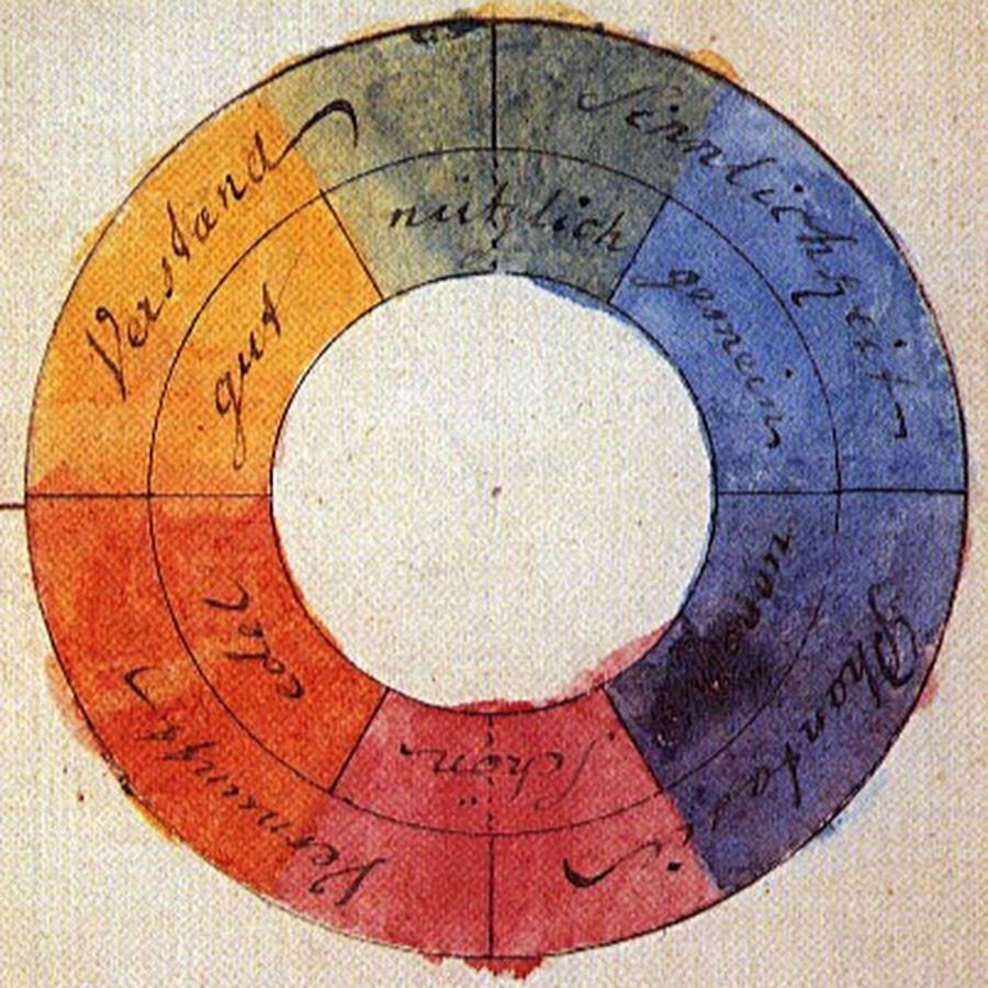 Цветовой круг Гёте